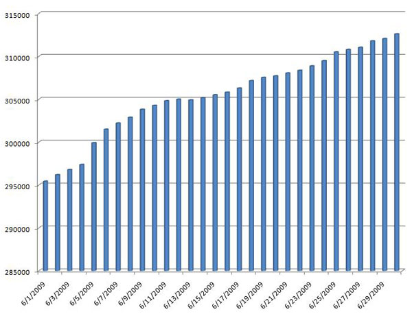 Kindle Book Count June 2009