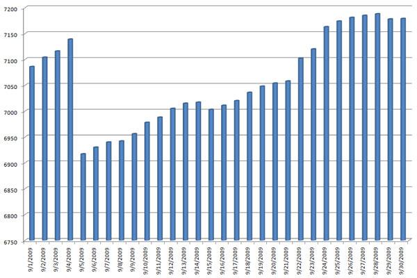 Kindle Blog Count for September 2009