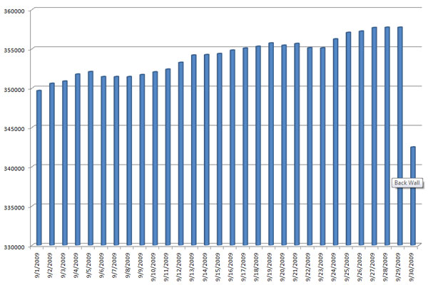 Kindle Book Count for September 2009